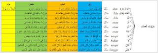 Athaf merupakan bagian kedua dari kata yang biasa mengikuti kata lain sebelumnya yang dise Huruf 'Athaf dan Contohnya | Nahwu Praktis