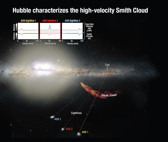 The infalling Smith Cloud does not emit light at wavelengths that the Hubble Space Telescope is sensitive to. However, Hubble's Cosmic Origins Spectrograph can measure how the light from distant background objects is affected as it passes through the cloud. These measurements yield clues to the chemical composition of the cloud. By using these intergalactic forensics, Hubble astronomers trace the cloud's origin to the disk of our Milky Way. Combined ultraviolet and radio observations correlate to the cloud's infall velocities, providing solid evidence that the spectral features link to the cloud's dynamics. Credit: NASA, ESA, and A. Feild (STScI)