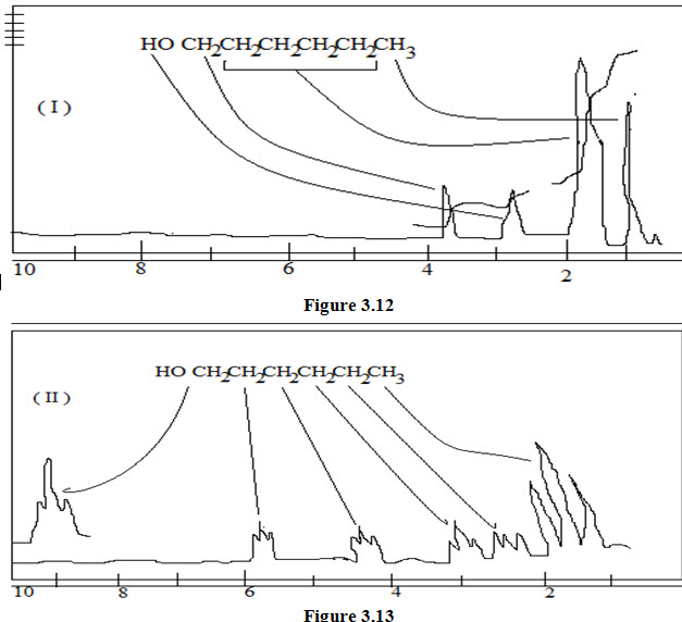 Simplification of complex proton NMR spectrum | PharmaTutor