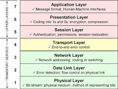Komunikasi antar komputer melalui jaringan sudah menjadi kebutuhan utama dalam pekerjaan  Pengertian dan Fungsi 7 OSI Layer Serta Penjelasannya