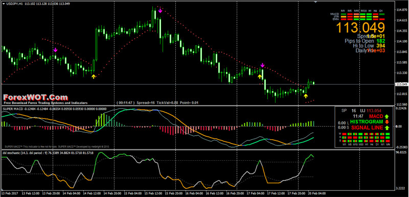 Forex powerful hba trading system