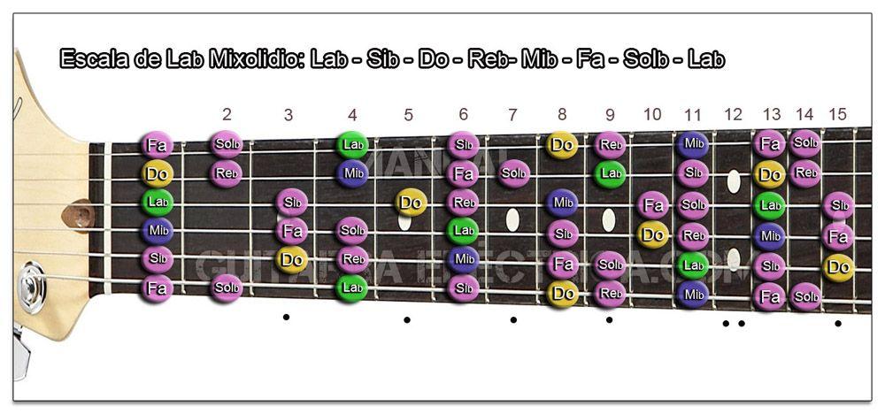 Escala Guitarra La bemol (Ab) Modo Mixolidio