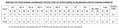 Staff Nurse Vacancies Zone Wise V, VI
