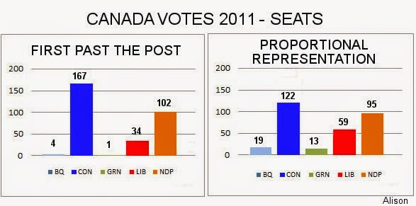 Canadian electoral system