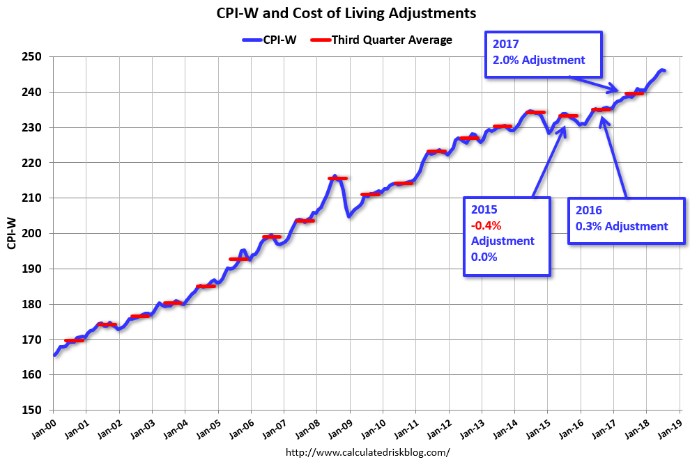 3b7c95f43c93 Calculated Risk  Early Look at 2019 Cost-Of-Living Adjustments and ...