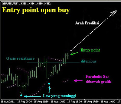 Waktu untuk Beli dalam Trading dengan Parabolic SAR