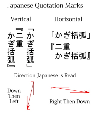 The Japanese quotation marks in vertical and horizontal text.