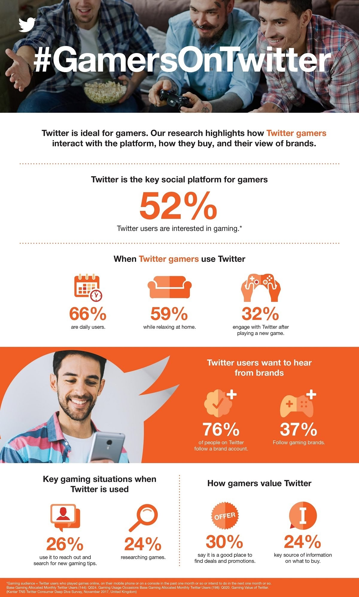 How Twitter can connect brands with Gamers