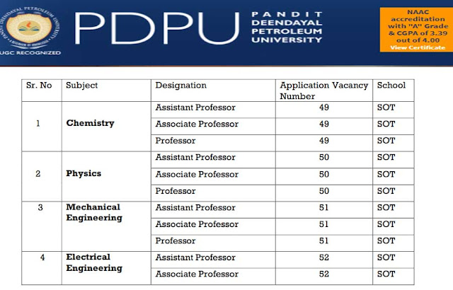 PDPU Recruitment 2019 for Pandit Deendayal Petroleum University
