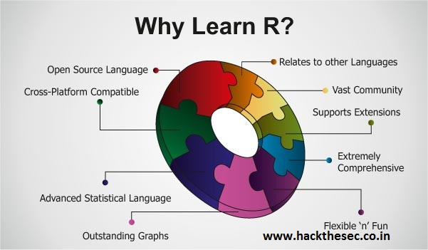 How to Install R on Ubuntu 15 10 - Hack The Sec-Leading Resource Of