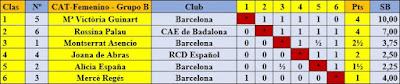 Clasificación Grupo B final por orden de puntuación del V Campeonato Femenino de Ajedrez de Catalunya 1942