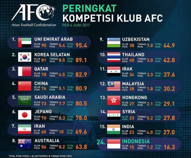 AFC Rilis Peringkat Kompetisi Sepakbola Asia, Indonesia Posisi ke-24