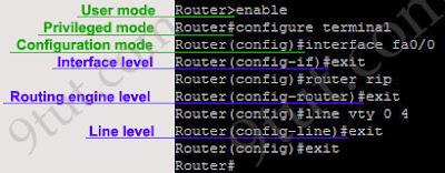 Cisco Command Line Interface CLI