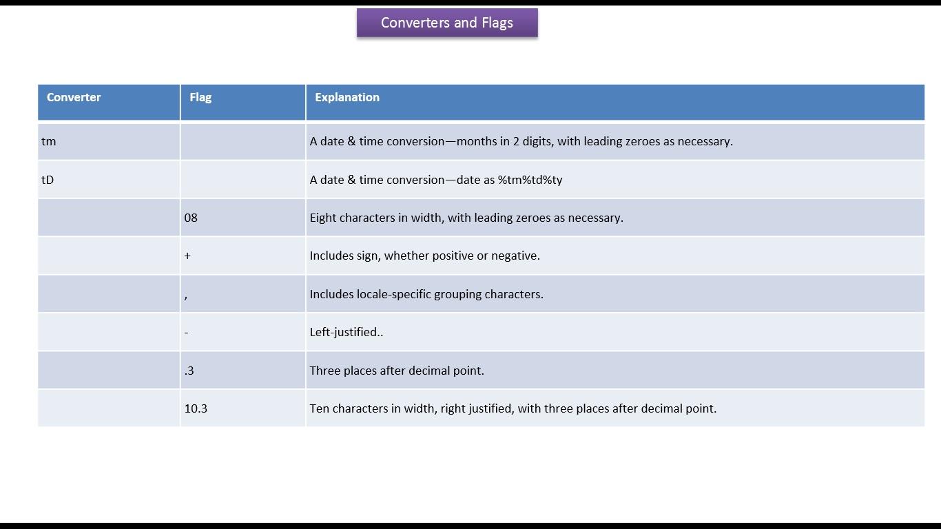 Java ee java tutorial java format and printf methodsconverters java tutorial java format and printf methodsconverters and flags baditri Gallery