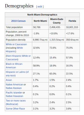North Miami demographics.
