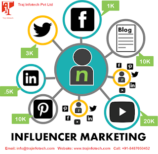 The ways Influencer marketing can change your business