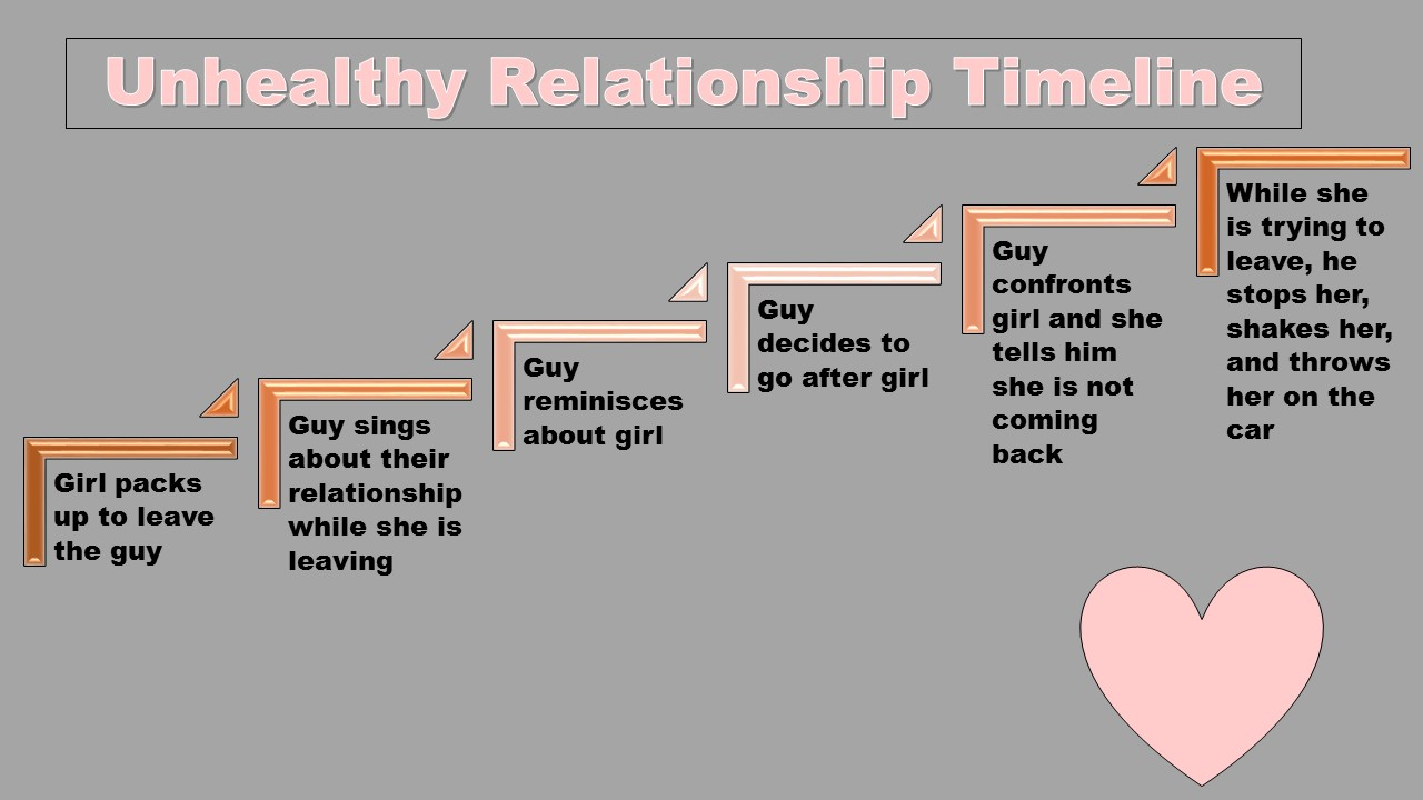 are you in an unhealthy relationship