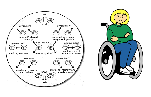 Eye Directive Wheelchair