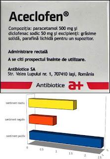 pareri ACECLOFEN supozitoare cu diclofenac dureri de spate