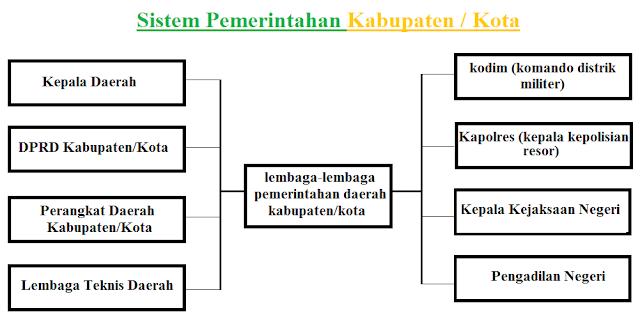 Lembaga-lembaga pemerintahan daerah kabupaten/kota