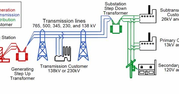 Electrical Power Grid - Structure and Working