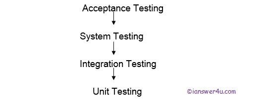 wiki software testing types