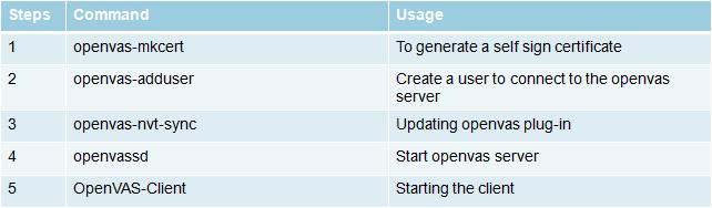 OpenVas Security Scanner - Part 1 ~ Tech Notes