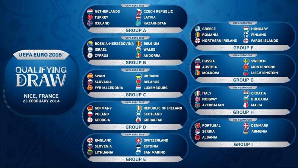 UEFA Euro Groups