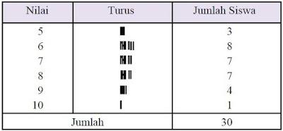 Tabel distribusi frekuensi nilai ulangan Matematika 30 siswa Kelas IX A