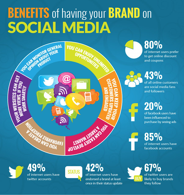 Benefits of having your brand on Social Media