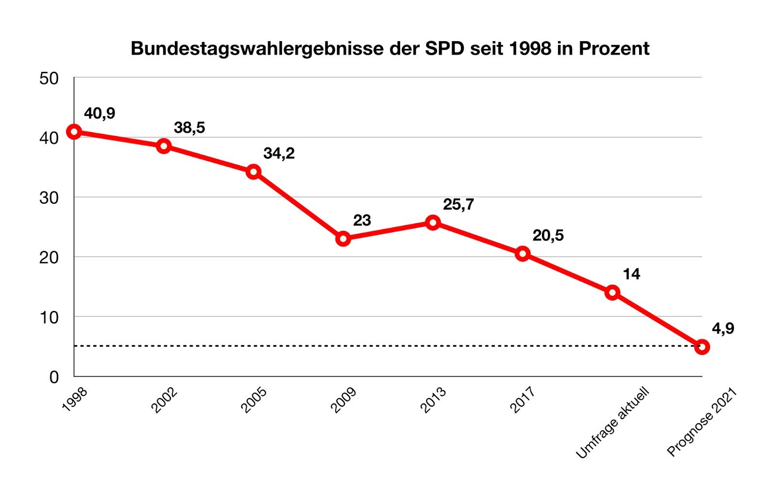 [Obrazek: SPD_Prognose.jpg]