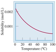 Pengaruh suhu pada kelarutan oksigen dalam pelarut air