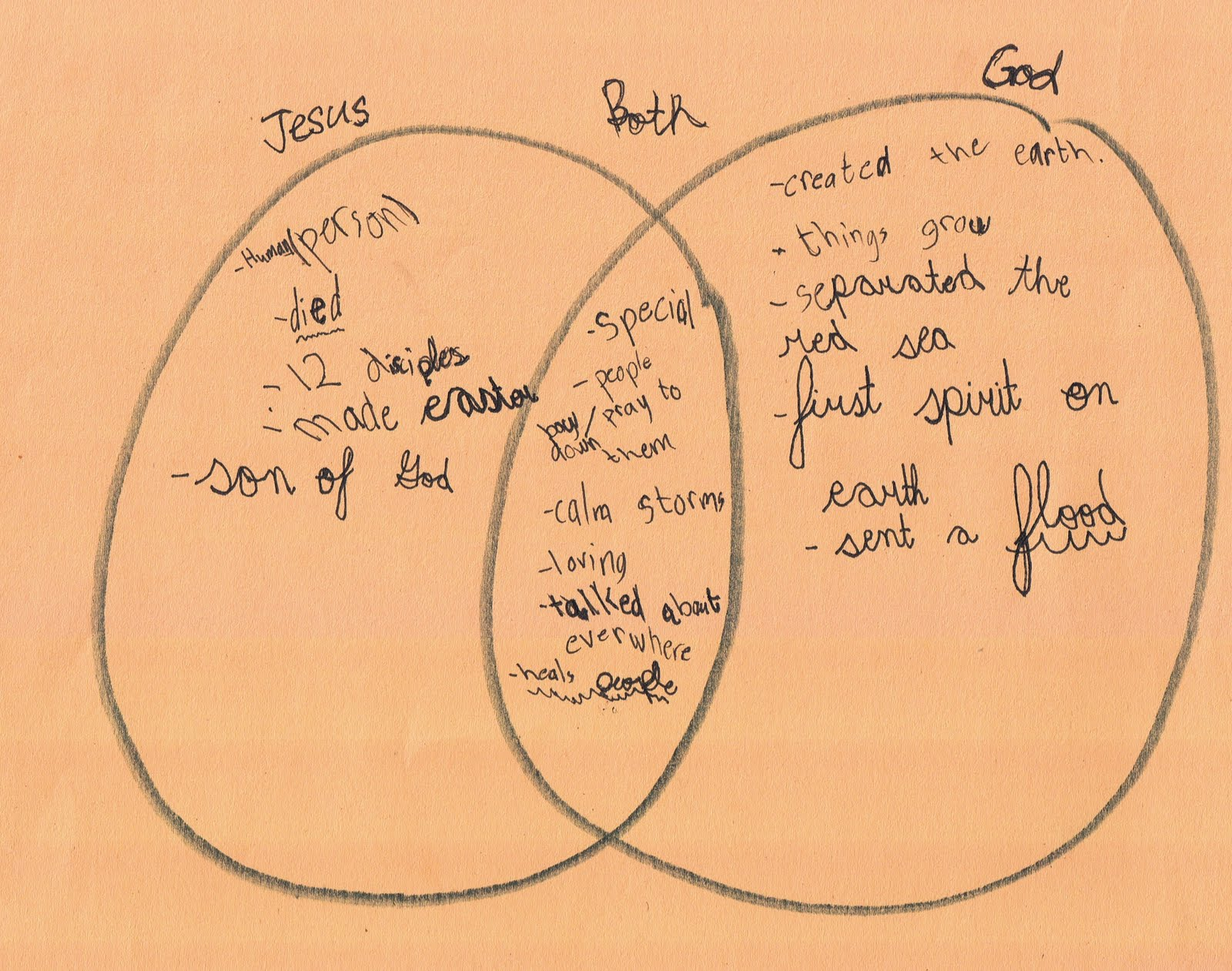 then my older daughter recommended putting it all into a venn diagram to figure out if in fact god and jesus were the same this is what they came up with  [ 1600 x 1261 Pixel ]