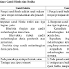 Perbedaan Candi Hindu dan Budha yang Mudah untuk Anda Pahami