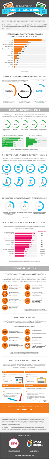 Content Marketing in 2015
