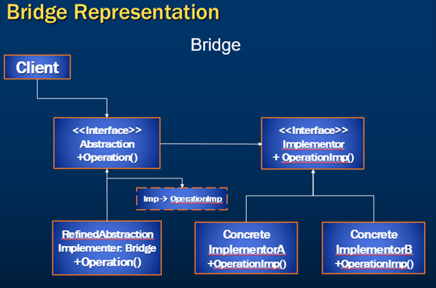 bridge design pattern implementation