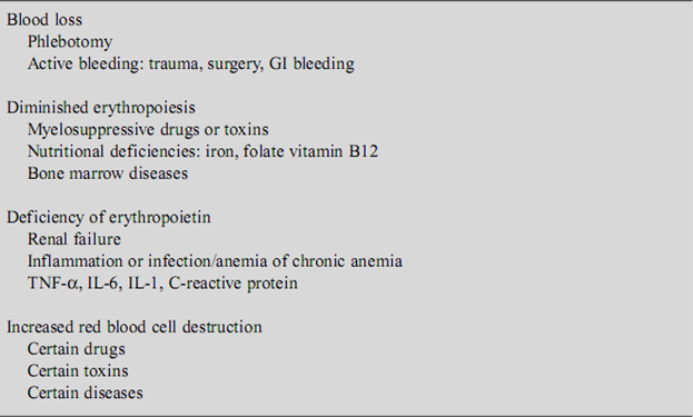 Etiology of anemia in critical illness