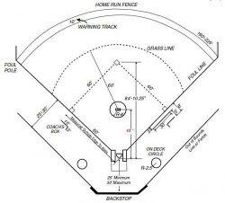 Gambar Lapangan Softball Beserta Ukuran Dan Posisi Pemain Soalan Bi
