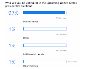 BuzzFeed Hilariously Edits Its Own Poll Showing Huge Support For Trump