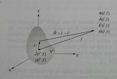Sistema de coordenadas para los campos y las fuentes