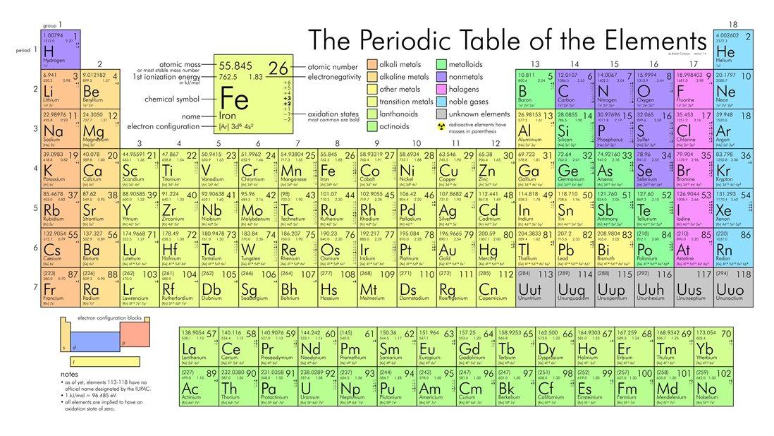 Violetas tabla peridica de mendelyev tabla peridica de mendelyev dimitri ivnovich mendelyev fue un qumico ingeniero y cientfico singular hecho de otra pasta y en otro tiempo urtaz Images