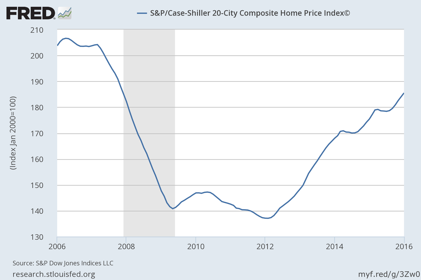 This statistic presents the values of S&P Case Shiller San Diego Home Price Index from August to August The index measures changes in prices of existing single-family homes.