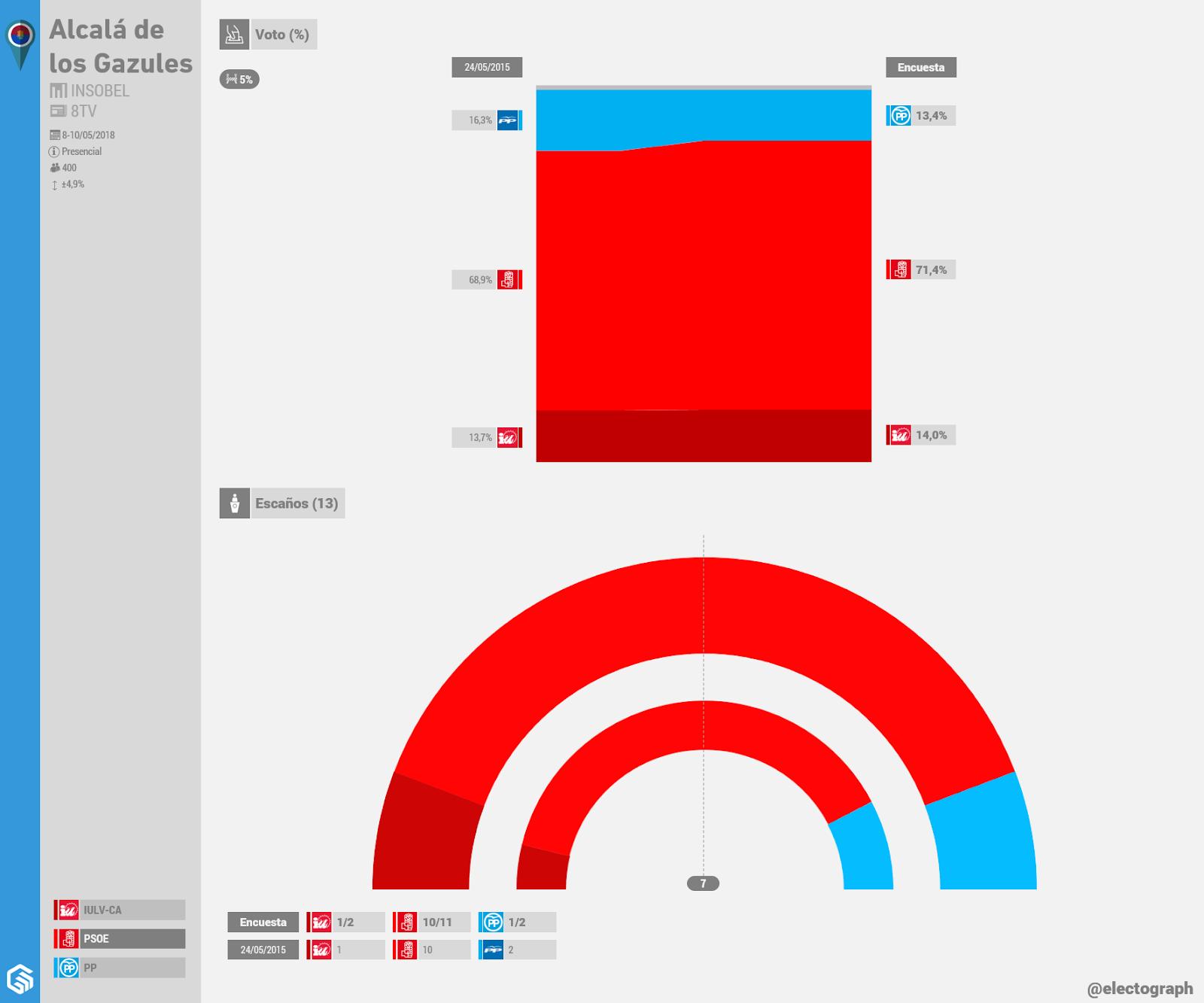 Gráfico de la encuesta para elecciones municipales en Alcalá de los Gazules realizada por Insobel para 8TV en mayo de 2018
