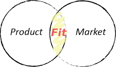 Product Market Fit,探尋產品與市場的完美契合