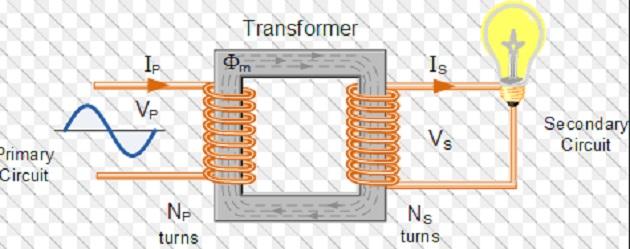 டிரான்ஸ்பார்மர் | Transformer !