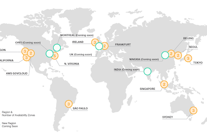 Panduan Lengkap Penggunaan Big Data di Amazon Web Services (AWS)