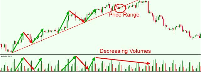 Volume Indicator