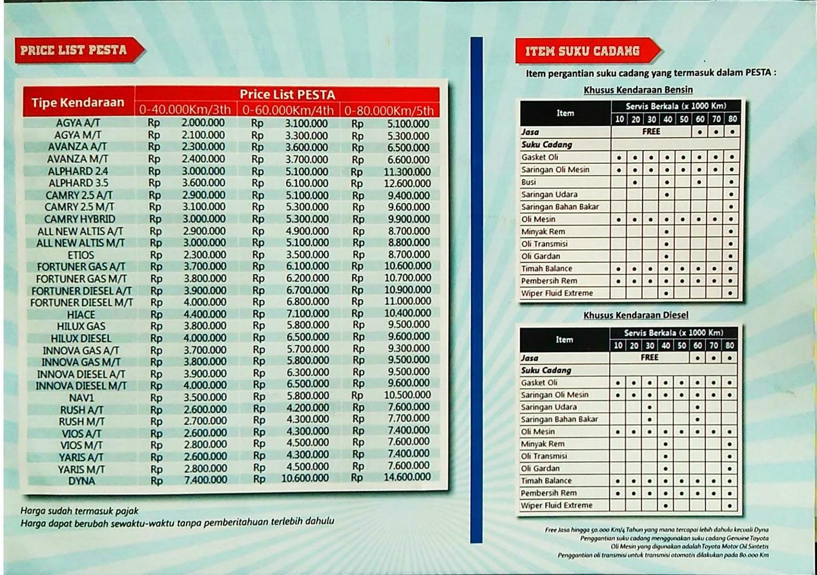 Rekomendasi Oli Grand New Avanza All Kijang Innova Beli Mobil Bebas Biaya Servis Paket Service Toyota 2015