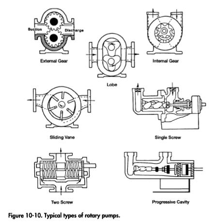 Mechanical Engineering: Types of pumps