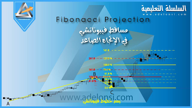 ما الفرق بين Fibonacci Projection و Fibonacci Retracement